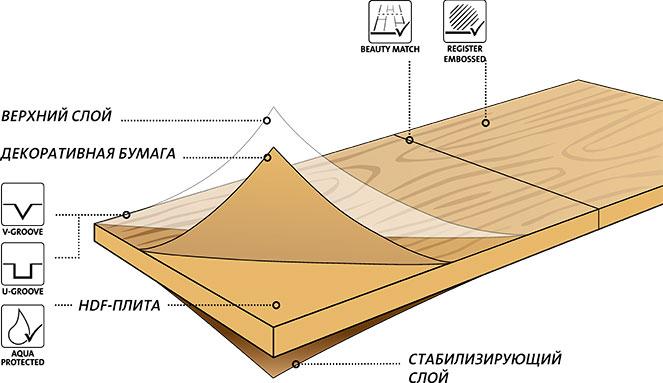 Конструкция ламината Terhurne